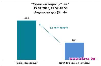 Над 1 043 000 българи проследиха старта на състезанието за