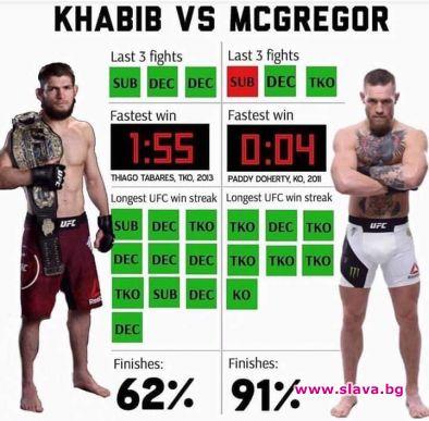 Шампионът в лека категория на смесените бойни изкуства Хабиб Нурмагомедов