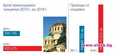Снимка: 132,5% ръст на туристите в София от 2010 до 2018 г.