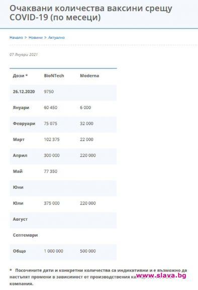 1,5 млн. дози или ваксини само за 750 000 българи